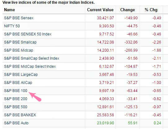 List of Stock market benchmark indexes Share markets india high low levels pic