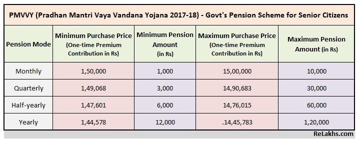 PMVVY Govt new Pension scheme for Senior citizens retirees 2017 2018 2019 2020 maximum 15 lakhs pension 10000 monthly PMVBY Premium Pension Calculation chart