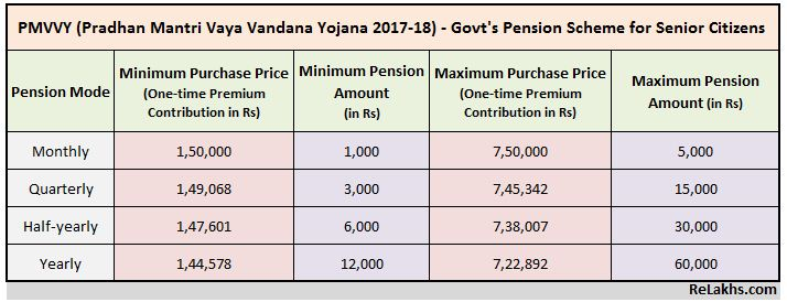 PMVVY Govt new Pension scheme for Senior citizens retirees 2017 2018 PMVBY Premium Pension Calculation chart