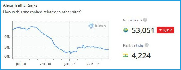 Relakhs website rank Alexa pic