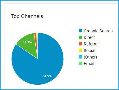 Top channels visits pic