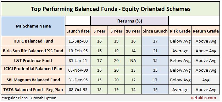 Best Balanced Funds 5 star top rated equity oriented hybrid mutual fund schemes hdfc balanced fund