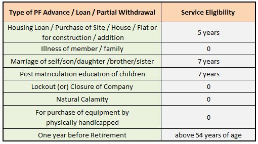 EPF withdrawal online service eligibility number of years contribution years