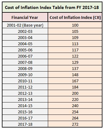 Latest Cost of Inflation index table from Financial year 2017-18 Assessment year 2018-19 indexed cost of acquistion gift property LTCG STCG