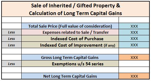 calculation of capital gains on sale of gifted property in case of inherited property cost of acquitsion latest cii indexation FY 2017-18