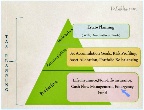 Blocks of Financial Planning pyramid
