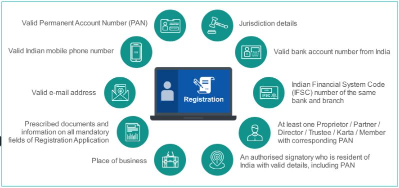Documents required for GST Registration India GST Registration Portal website GSTIN PAN Business