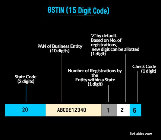 GSTIN 15 digit code GST Tax identification number PAN