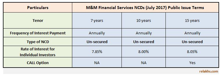 Mahindra & Mahindra Financial Services NCD July 2017 Public Issue Details Rate of interest Latest M&M NCD upcoming Issue