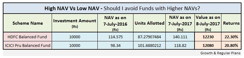 Mutual Fund NAV High NAV Vs Low NAV which is better Example pic