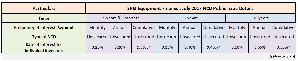 SREI Equipment Finance NCD July 2017 Public Issue Details Rate of interest Latest SREI NCD upcoming Issue