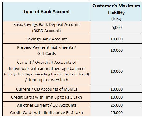 Unauthorized Electronic Banking Transactions RBI new latest rules norms guidelines customer liability
