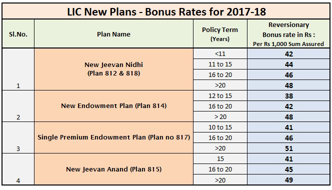 Bonus rates of LIC New plans new Jeevan Anand Jeevan Nidhi Endowment Single premium endowment plan 2017 2018