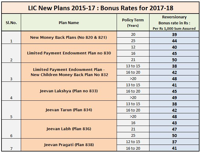 LIC new plans bonus rates chart list table 2017 - 2018 FY LIC jeevan pragati labh tarun lakshya New money back LIC loyalty addition final additional bonus