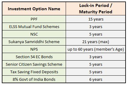 Lock in period details maturity period ppf elss mutula funds nsc senior citizen savings scheme nps FD bonds