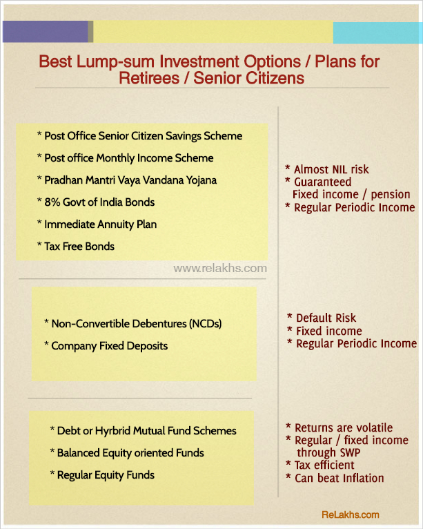 Top best Lump sum investment options retirees senior citizens india regular safe fixed low risk income