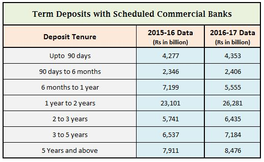 Bank Fixed deposits term deposits total outstanding amounts savings 2016 2017