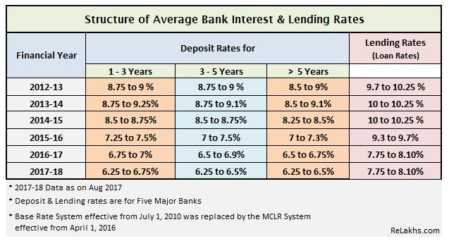 Bank Interest rates trend chart list scenario in India 2012 to 2017-18 Prime lendig rates Latest MCLR rates 2017-18