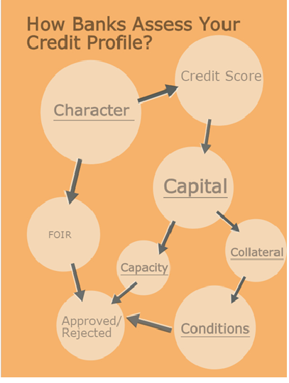 Credit health check Financial health assessment Loan application review