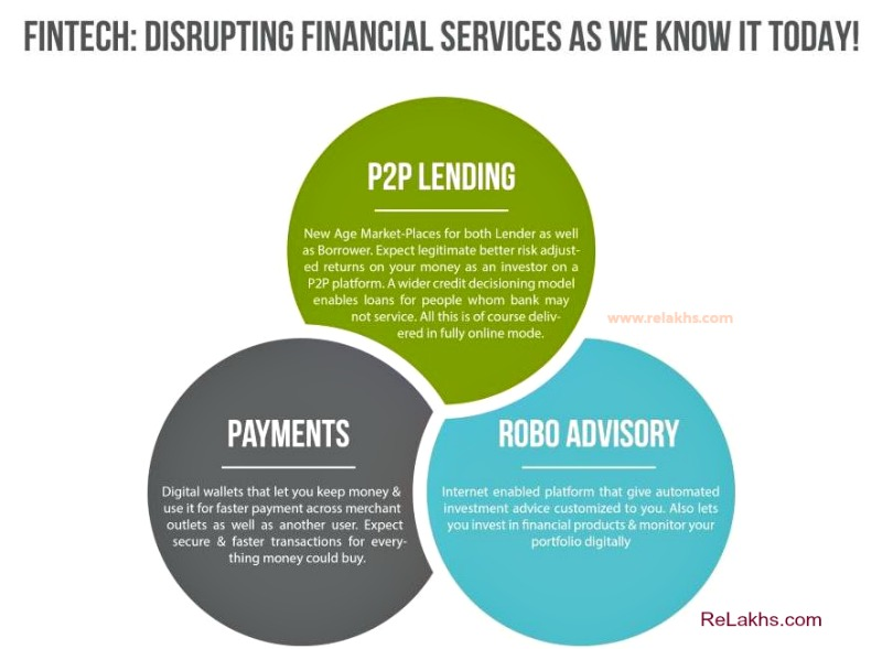 Fintech - Techonolgy in Financial services industry in India Payments Bank Robo Advisory Peer to Peer Lending P2P Lending online platforms in India