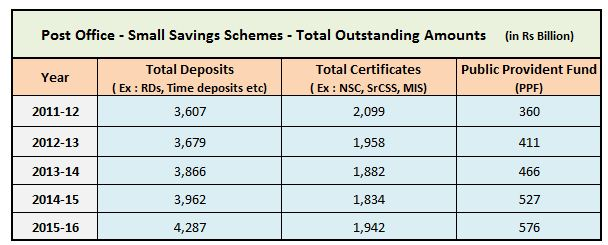 Investments in Post office small saving schemes during 2011 till 2016 NSC KVP Sukanya Samriddhi MIS SrCSS PPF