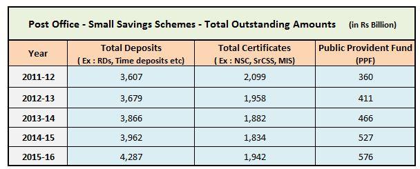 Investments in Post office small saving schemes during 2011 till 2016 NSC KVP Sukanya Samriddhi MIS SrCSS PPF