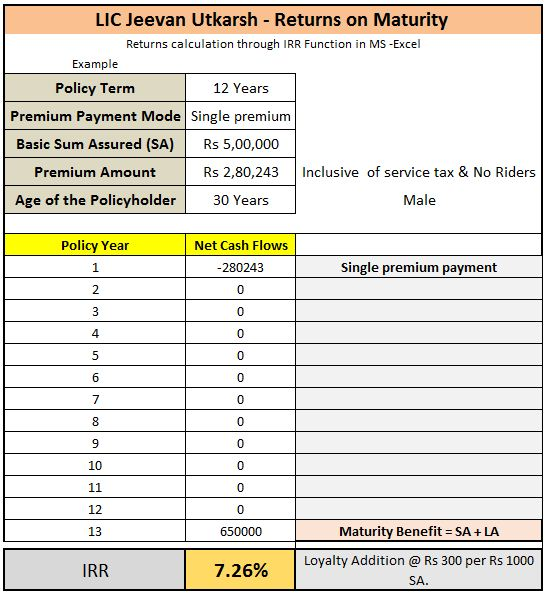 LIC new single premium plan 2017 Jeevan Utkarsh maturity returns calculation example
