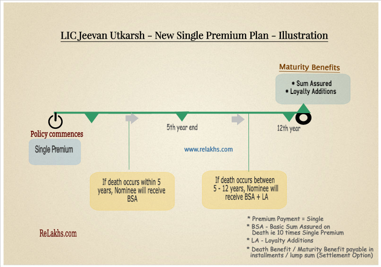 lic jeevan utkarsh illustration example maturity benefits settlement option plan 846 pic