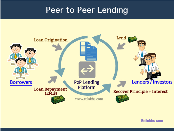 Best Peer to Peer Lending P2P Lending Platforms in India example how to take loan how to invest online framework