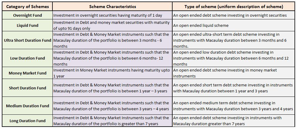 Classification categorization of Debt funds liquid funds ultra short low medium short medium long duration debt funds