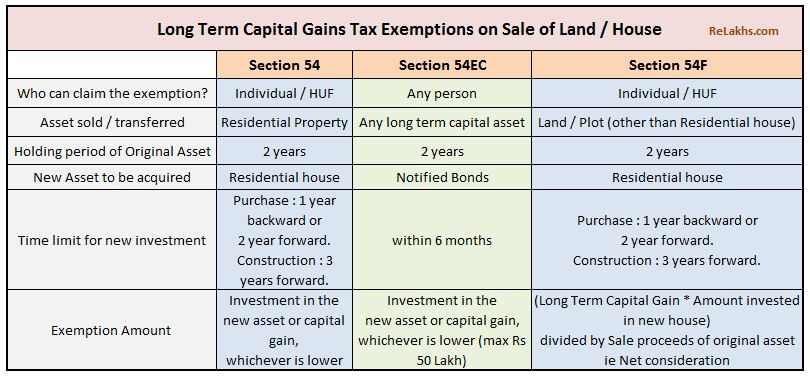 Long Term Capital Gains tax exemptions sec 54 54ec 54f on sale of land or residential property LTCG 2 years