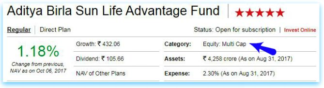 Mutual fund schemes categorization classification categories example 1