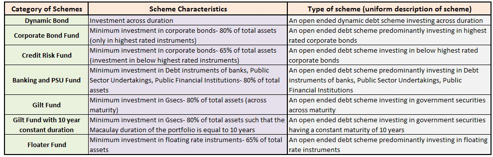 Types of Debt mutual funds dynamic corporate bond credit risk gilt floater funds MF Schemes
