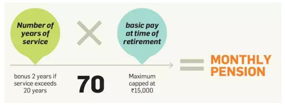 How is pension calculated under EPS EPF Scheme PF Employees pension scheme provident fund