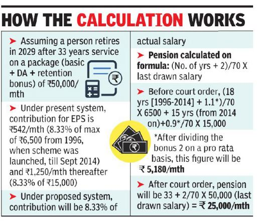 Latest Supreme court order April 2019 on higher EPF EPS Pension retirees India calculation of higher pension EPF