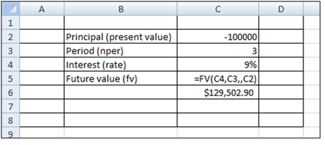 MS Excel financial calculation future value function return on shares stocks FD mutual funds investments