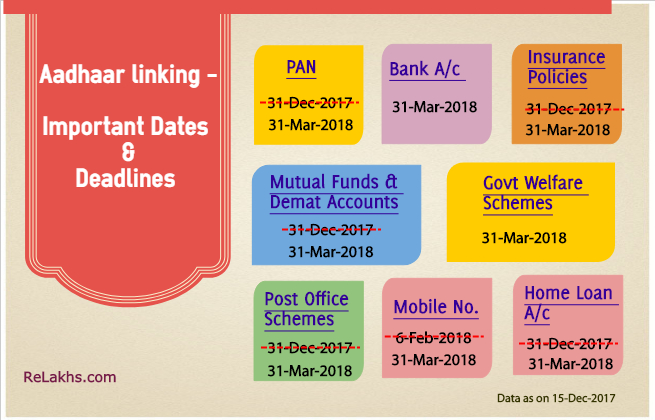 Aadhaar linking latest deadlines last date link aadhaar with PAN Mutual Funds Bank Account Demat LPG Insurance EPF PPF pics
