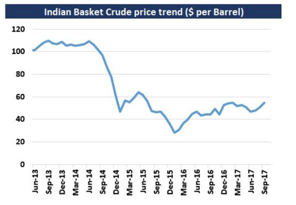 Crude oil price india trend