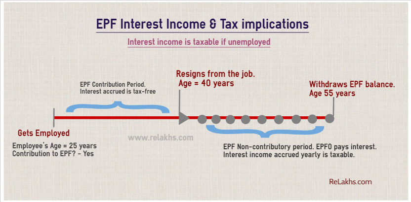 EPF interest income is taxable on unemployment ITAT recent order tax implications on EPF withdrawals pic