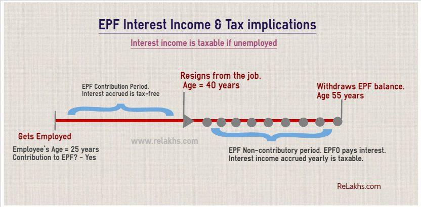 A receita de juros do EPF é tributável sobre o desemprego. ITAT, implicações fiscais recentes sobre retiradas do EPF.
