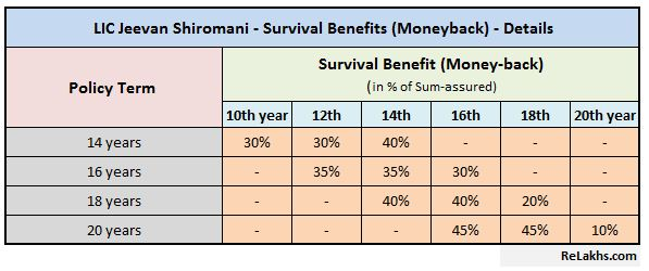 LIC Jeevan Shiromani New Money back plan guarenteed additons LIC Rs 1crore plan no 847 LIC new plan in 2018 survial benefits details