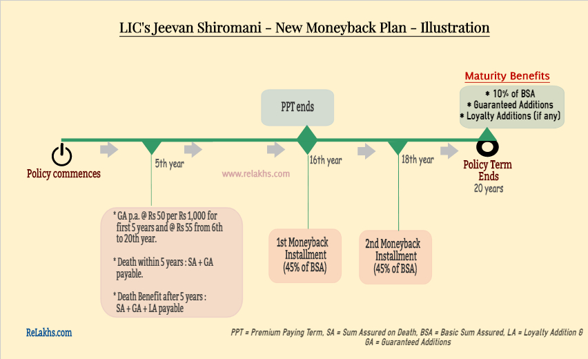 LIC Jeevan Shiromani policy details infographic pictoral illustration example guaranteed additions