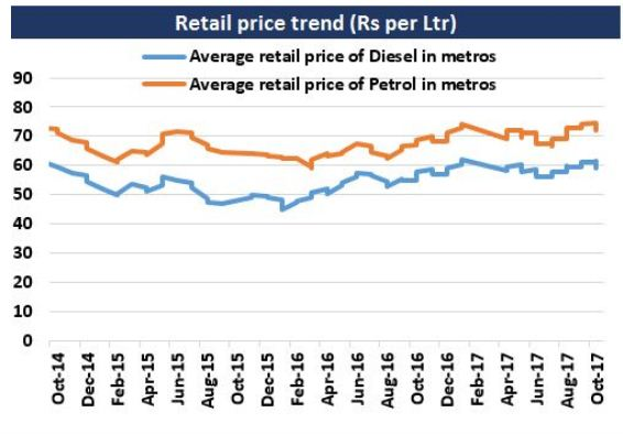 Retail diesel petrol prices in metros in India