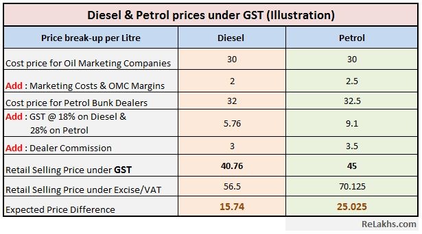 benefits of gst on petrol pricing lower petrol diesel prices in india vat excise duty GST Council illustration