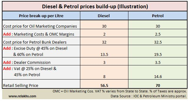diesel petrol prices build up in india how are petrol prices calculated determined petrol pricing