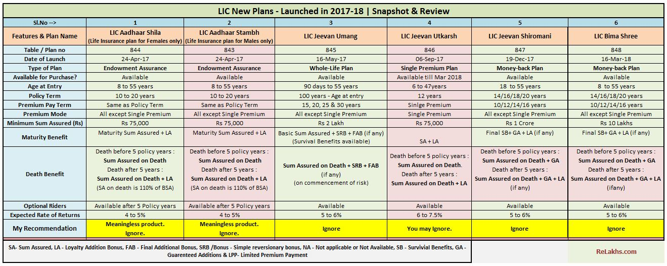 latest lic new plans list chart table 2017 2018 lic all plans list details features benefits returns calculation review jeevan umang utkarsh shiromani Bima Shree pic