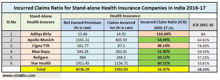 Best Incurred Claims Ratio of Stand alone Health insurance companies 2016 2017 Star Apollo munich Max Bupa Cigna TTK Religare pic