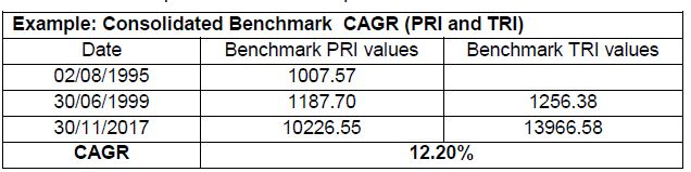 CAGR Total return index example