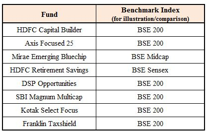 Equity Mutual fund schemes returns performance comparison with benchmark indices xirr