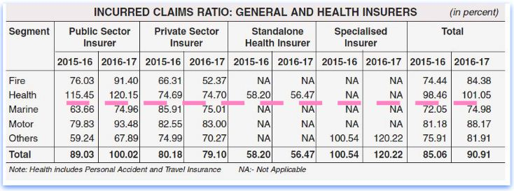 Latest Incurred claims ratio health insurance medical insurance 2016 2017 claim settlement ratio general insurance verticals pics